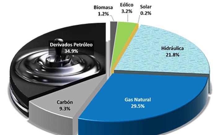 Oferta de energía de empresas generadoras fue 339 Gwh.