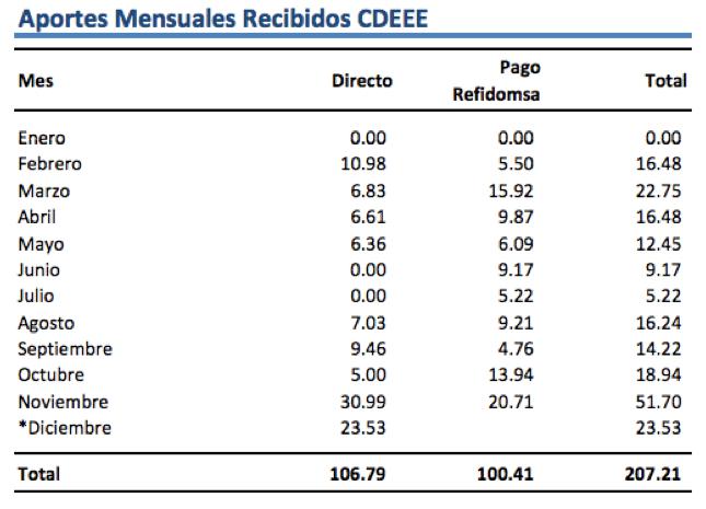 03 - Aportes y Pagos Gobierno al Sector Eléctrico al 31 de Diciembre 2009