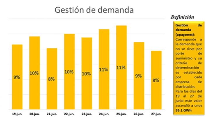 ADIE: disponibilidad de generación supera la demanda.