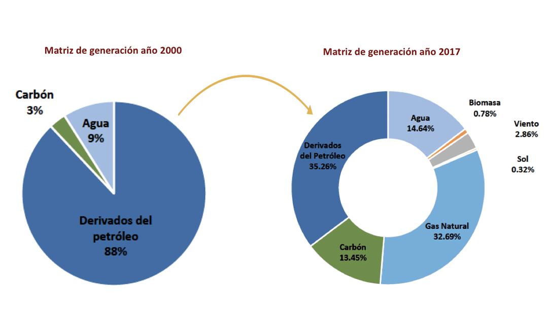 ADIE apoya incremento de gas natural en la matriz de generación