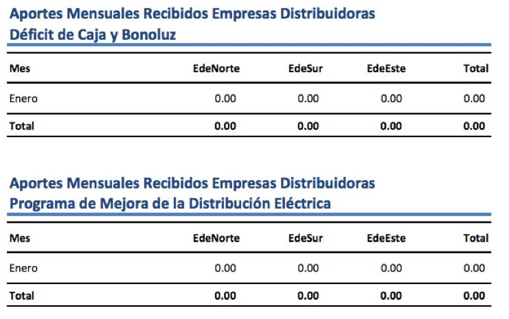 Aportes y Pagos Gobierno al Sector Eléctrico al 31 de Enero 2010