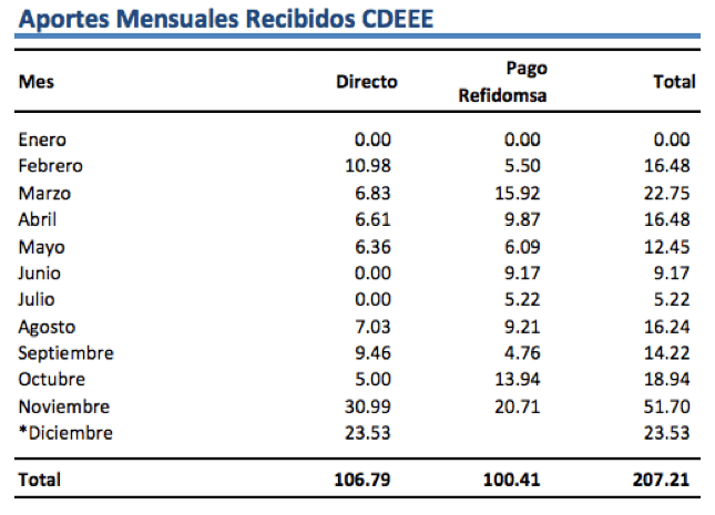 Aportes y Pagos Gobierno al Sector Eléctrico al 31 de Diciembre 2009