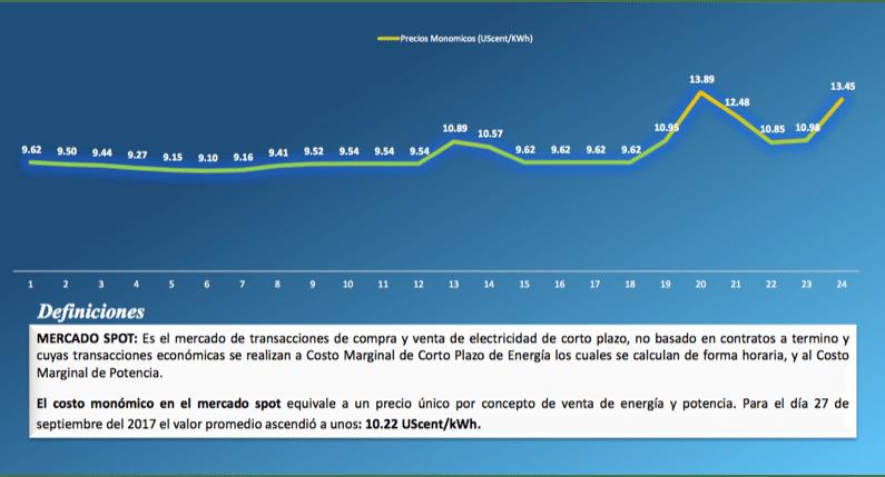 Costo monómico horario de generación en el mercado spot.