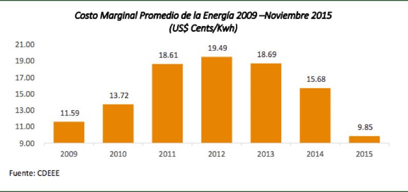 Impacto del sector generación en la economía Dominicana