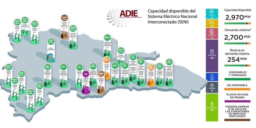 Capacidad disponible del Sistema Eléctrico Nacional Interconectado
